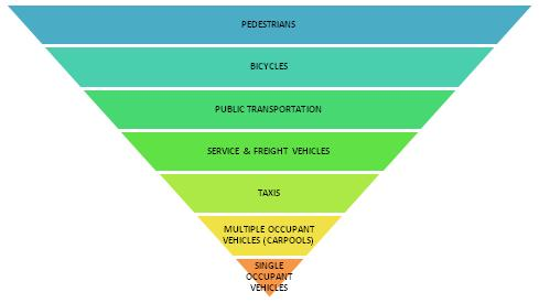 Green_Transportation_Hierarchy