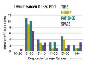 Gardening Constraints