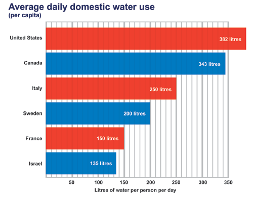 daily-domestic-use