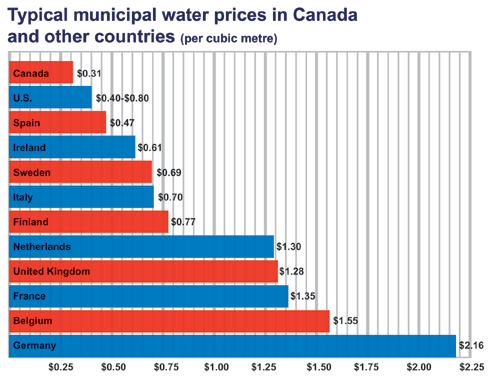 municipal-water-prices